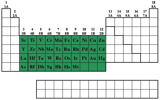 Transition metals periodic table any set of metallic elements occupying the central block of the periodic tableemically they show variable valence and a strong tendency to form urtaz Image collections