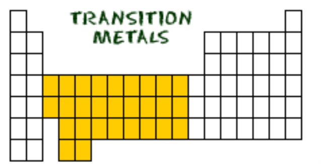 Transition Metals Periodic Table